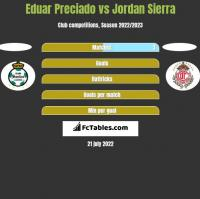 Eduar Preciado vs Jordan Sierra h2h player stats