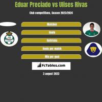 Eduar Preciado vs Ulises Rivas h2h player stats