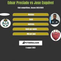 Eduar Preciado vs Jose Esquivel h2h player stats