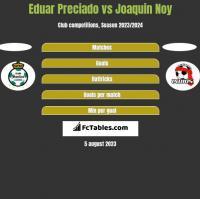 Eduar Preciado vs Joaquin Noy h2h player stats