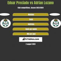 Eduar Preciado vs Adrian Lozano h2h player stats