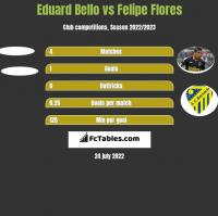 Eduard Bello vs Felipe Flores h2h player stats