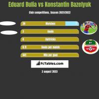 Eduard Bulia vs Konstantin Bazelyuk h2h player stats