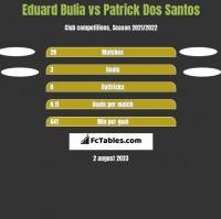 Eduard Bulia vs Patrick Dos Santos h2h player stats