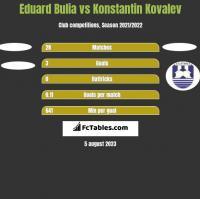 Eduard Bulia vs Konstantin Kovalev h2h player stats