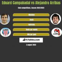 Eduard Campabadal vs Alejandro Arribas h2h player stats