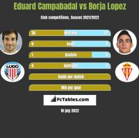 Eduard Campabadal vs Borja Lopez h2h player stats