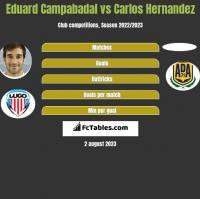 Eduard Campabadal vs Carlos Hernandez h2h player stats