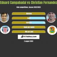 Eduard Campabadal vs Christian Fernandez h2h player stats