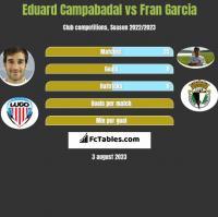 Eduard Campabadal vs Fran Garcia h2h player stats