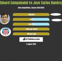 Eduard Campabadal vs Jose Carlos Ramirez h2h player stats