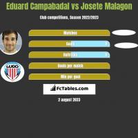 Eduard Campabadal vs Josete Malagon h2h player stats