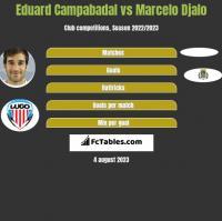Eduard Campabadal vs Marcelo Djalo h2h player stats