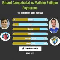 Eduard Campabadal vs Mathieu Philippe Peybernes h2h player stats