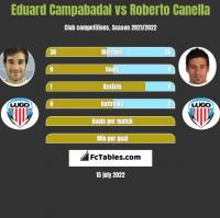 Eduard Campabadal vs Roberto Canella h2h player stats