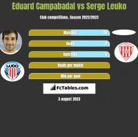 Eduard Campabadal vs Serge Leuko h2h player stats