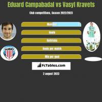 Eduard Campabadal vs Vasyl Kravets h2h player stats