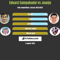 Eduard Campabadal vs Juanjo h2h player stats