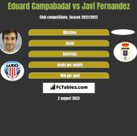 Eduard Campabadal vs Javi Fernandez h2h player stats