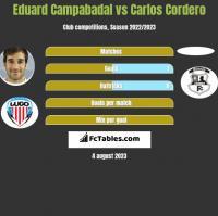 Eduard Campabadal vs Carlos Cordero h2h player stats