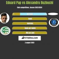 Eduard Pap vs Alexandru Buzbuchi h2h player stats