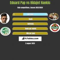Eduard Pap vs Hidajet Hankic h2h player stats