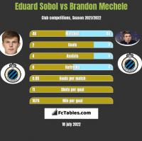 Eduard Sobol vs Brandon Mechele h2h player stats