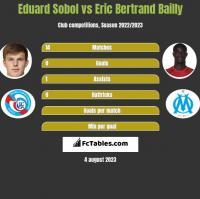 Eduard Sobol vs Eric Bertrand Bailly h2h player stats