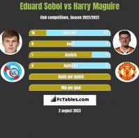 Eduard Sobol vs Harry Maguire h2h player stats