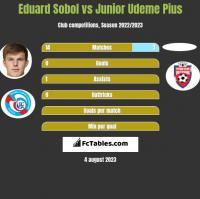 Eduard Sobol vs Junior Udeme Pius h2h player stats