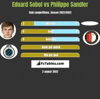 Eduard Sobol vs Philippe Sandler h2h player stats