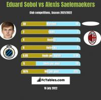 Eduard Sobol vs Alexis Saelemaekers h2h player stats