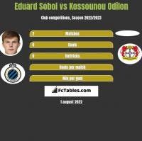 Eduard Sobol vs Kossounou Odilon h2h player stats