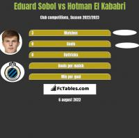 Eduard Sobol vs Hotman El Kababri h2h player stats