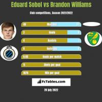 Eduard Sobol vs Brandon Williams h2h player stats