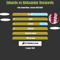 Eduardo vs Aleksandar Kovacevic h2h player stats