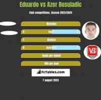 Eduardo vs Azer Busuladic h2h player stats