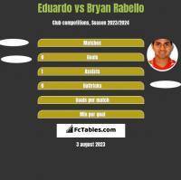 Eduardo vs Bryan Rabello h2h player stats