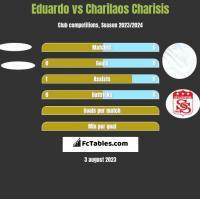 Eduardo vs Charilaos Charisis h2h player stats