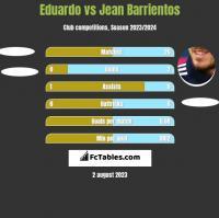 Eduardo vs Jean Barrientos h2h player stats