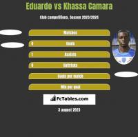 Eduardo vs Khassa Camara h2h player stats