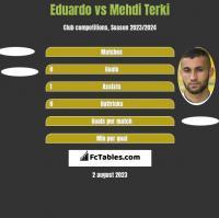 Eduardo vs Mehdi Terki h2h player stats