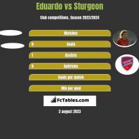 Eduardo vs Sturgeon h2h player stats