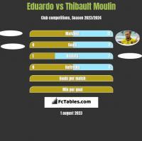 Eduardo vs Thibault Moulin h2h player stats