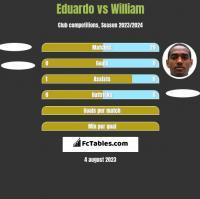 Eduardo vs William h2h player stats