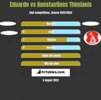 Eduardo vs Konstantinos Thimianis h2h player stats