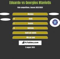 Eduardo vs Georgios Ntaviotis h2h player stats