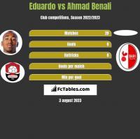 Eduardo vs Ahmad Benali h2h player stats