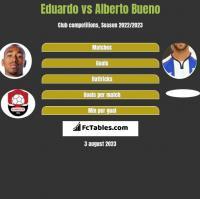 Eduardo vs Alberto Bueno h2h player stats