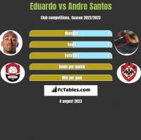 Eduardo vs Andre Santos h2h player stats